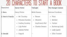 Twenty Characters to Start a Book