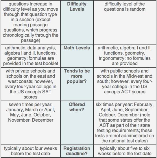 ACT & SAT Comparison