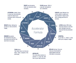 Robin G Coles Documentation Accelerator Formula infographic diagram