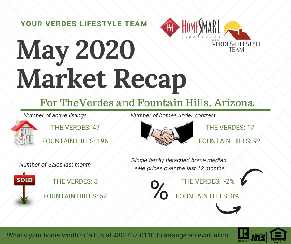 May 2020 market report