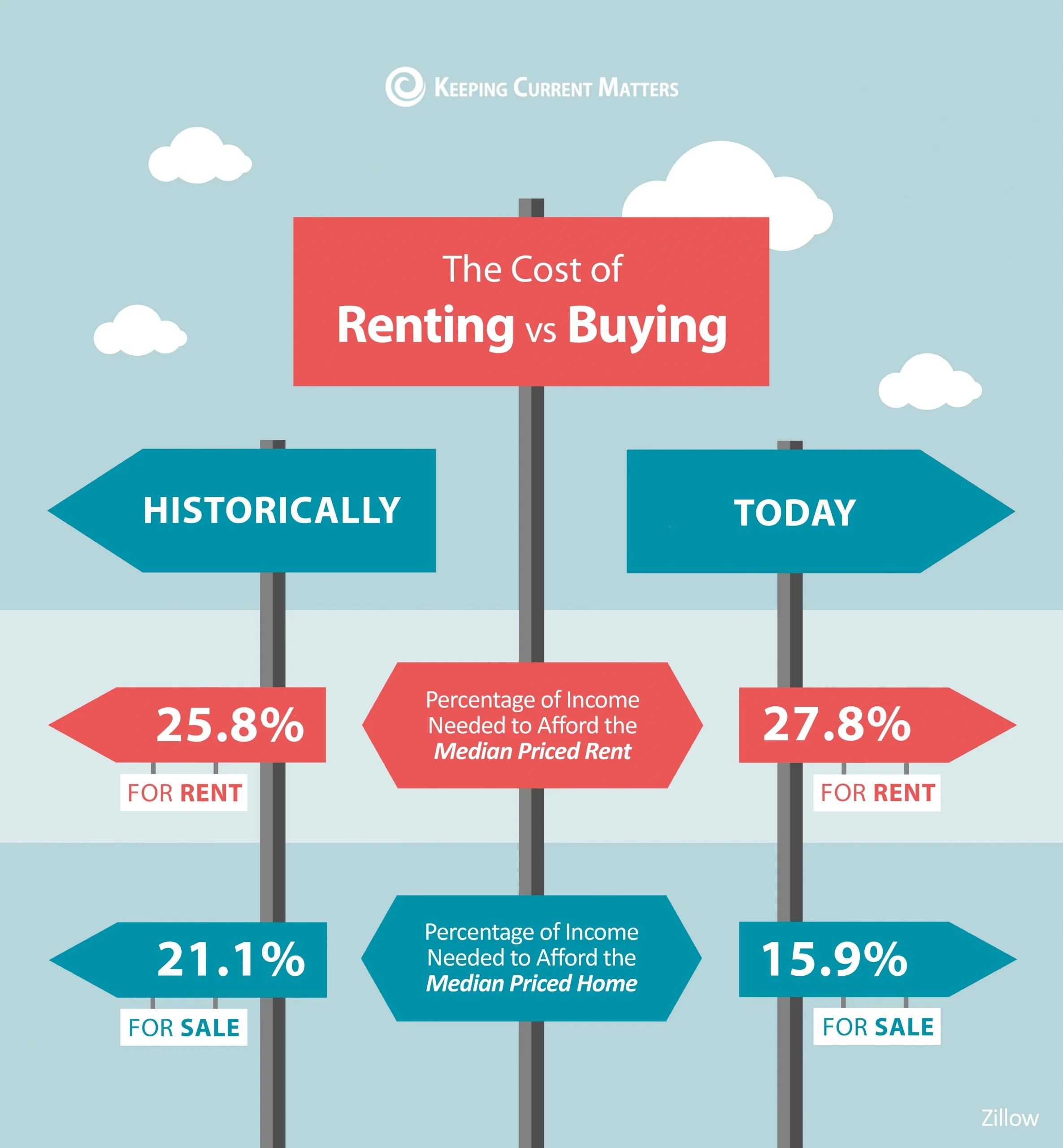 Rent or Buy?  Home ownership becoming more affordable.