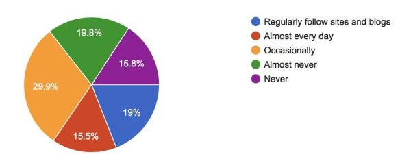 Survey Says! (Reader Poll Results)-Social Media for MORE!