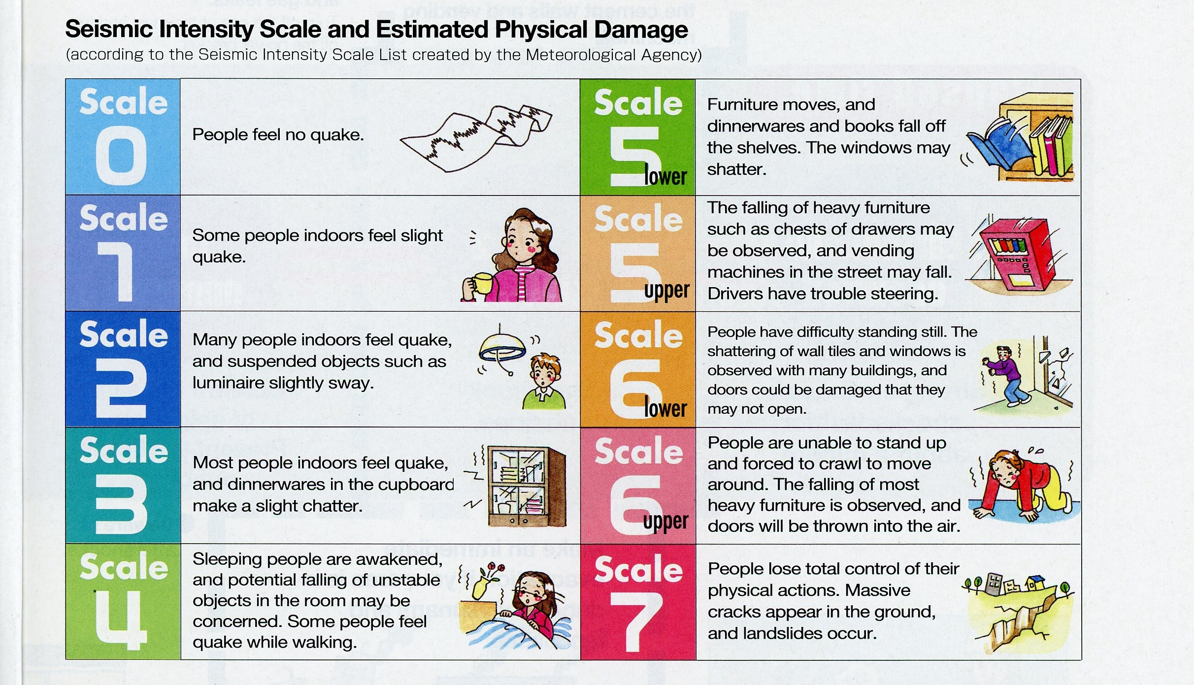 What Is The Japanese Seismic Intensity Shindo Scale