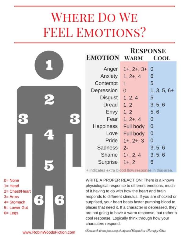 Where Do We FEEL Emotions-