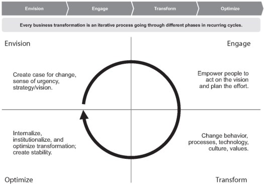 Business Transformation Lifecycle