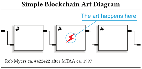 Simple Blockchain Art Diagram
