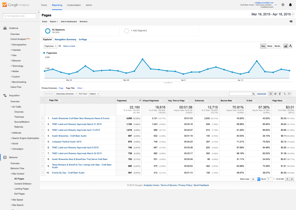Google Analytics Behavior Page
