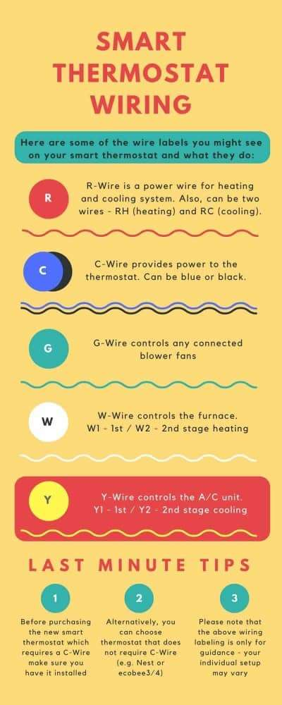 Thermostat Power Wire : thermostat, power, Thermostat, C-Wire, Guide, Smart, Wiring