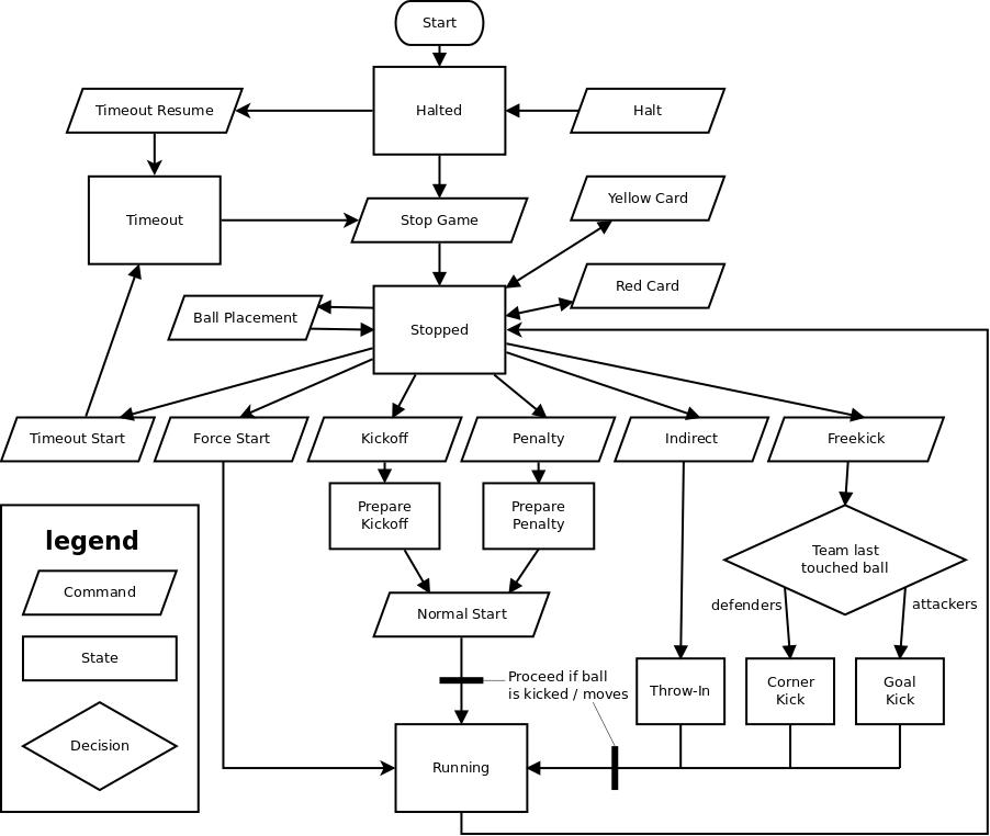 SSL Referee Box—User's Manual