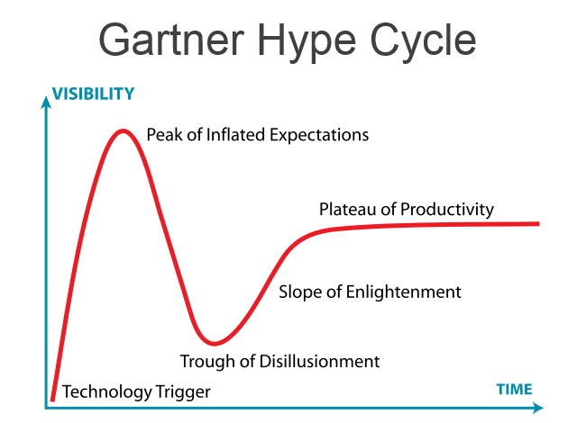 Image result for hype cycle