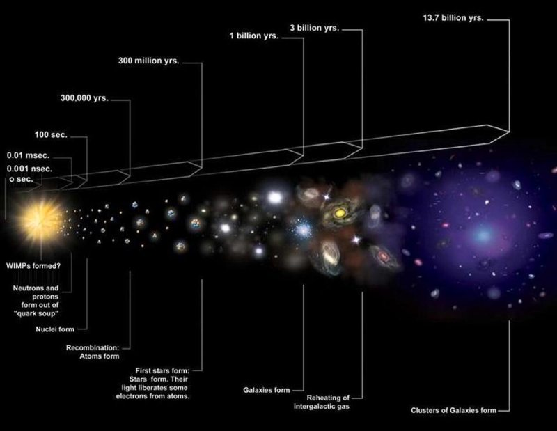 What Happened in the First Microsecond of the Big Bang