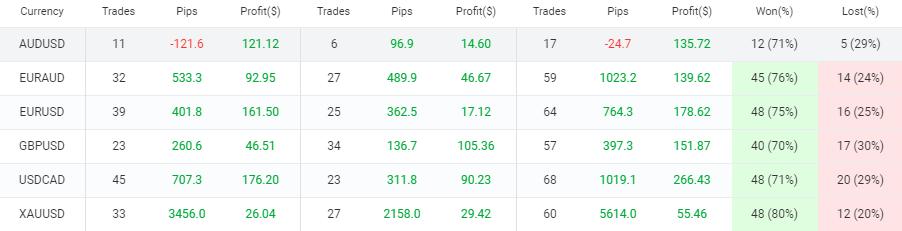 trading profit robot