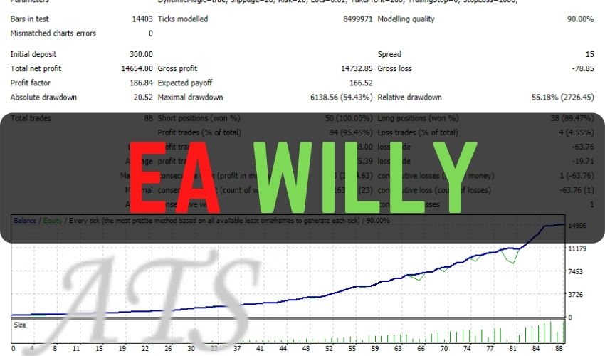 Free Divergency trading robot - EA Willy Forex bot