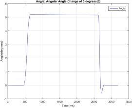 Angle_Angle Change of 5 degress(0)