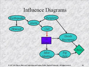 Influence Diagrams