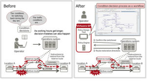 fujitsu network automation software