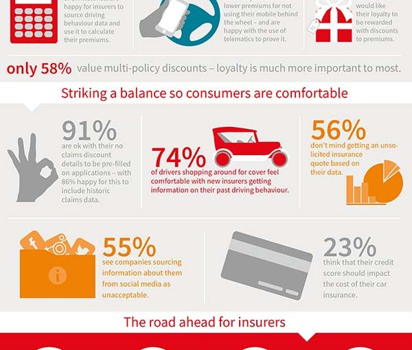 Survey suggests most drivers want telematics insurance