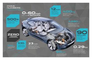 Illustration of the Jaguar iPace concept