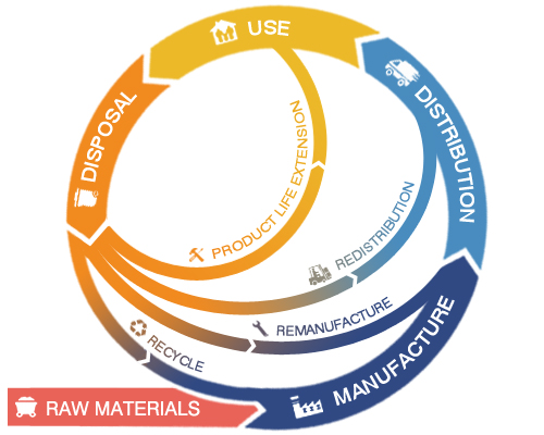 Is industry ready for the circular economy?