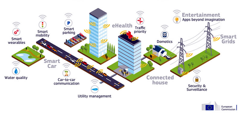 5G telecommunications networks being constructed in many places around the world