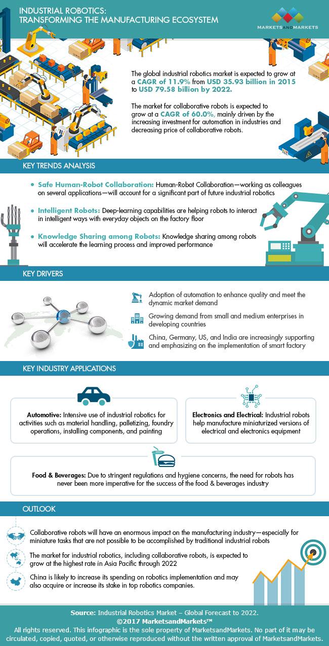 infographic Industrial_Robotics