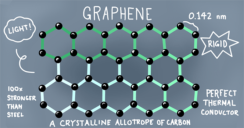 Graphene: A primer on the miracle material