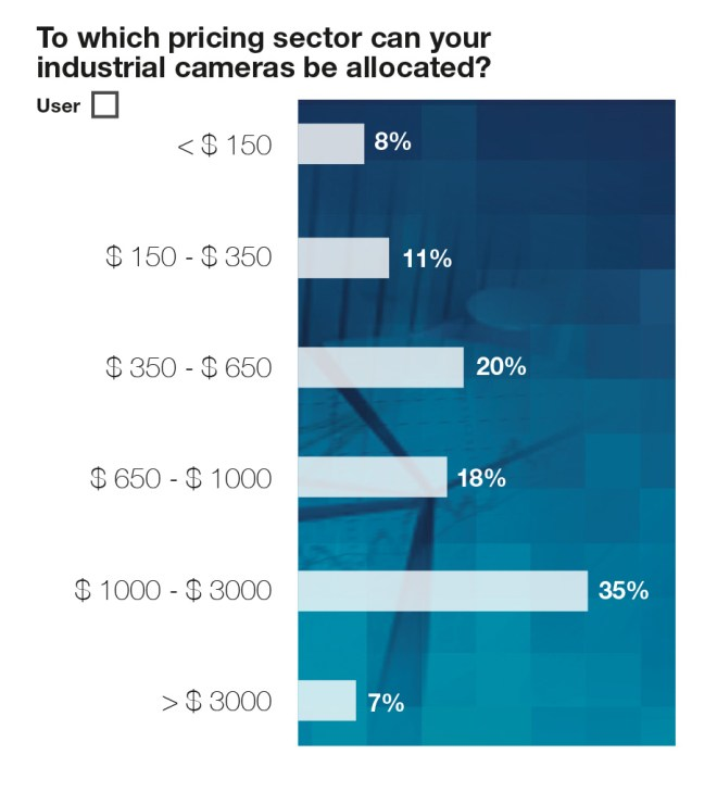Chart 4: Industrial camera price ranges, users