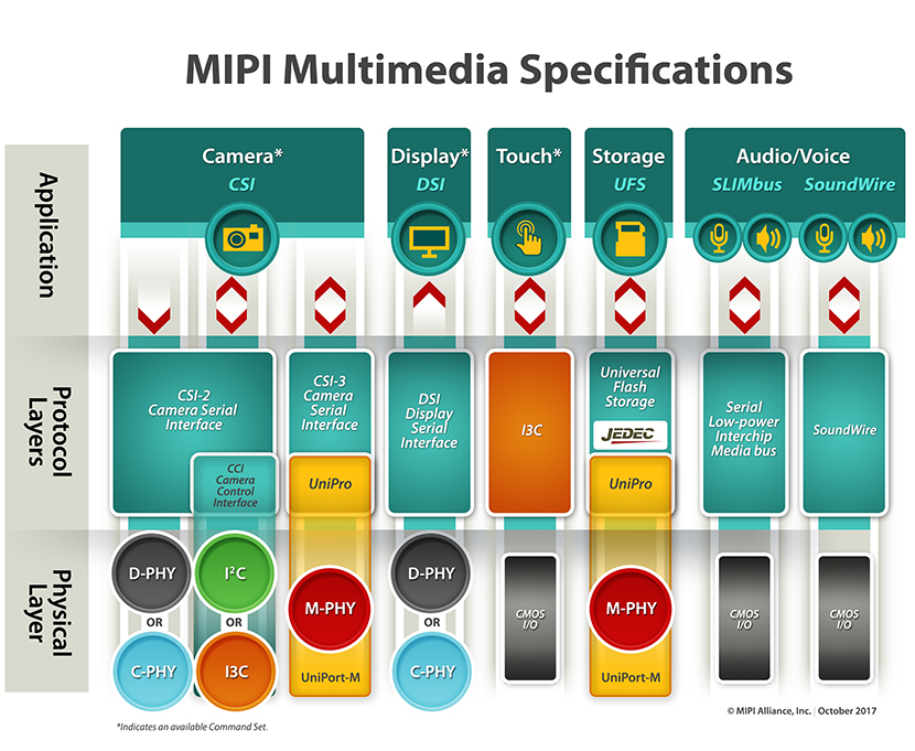 Mipi Alliance releases new specification to streamline integration of image sensors