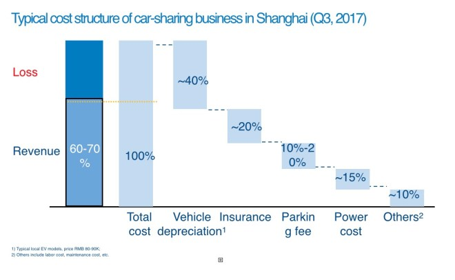 Typical cost structure of car-sharing business in Shanghai (Q3, 2017)