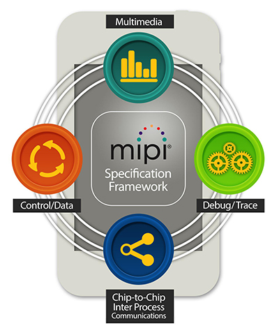 Mipi opens access to sensor interface specification