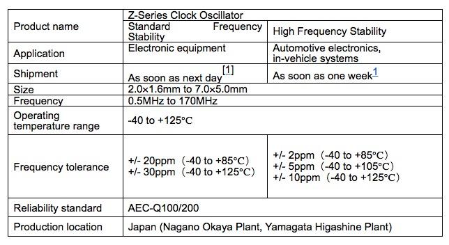 kycera clock oscillator specs