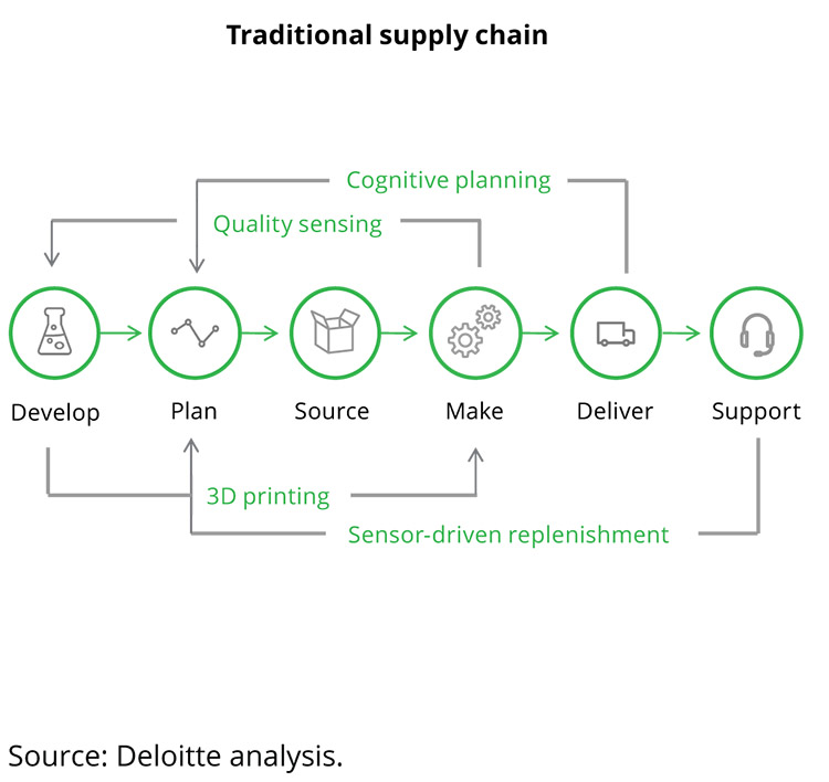 deloitte dsn diagram crop 1