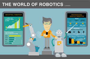Global survey: Humans have 'positive attitude' about working with robot colleagues