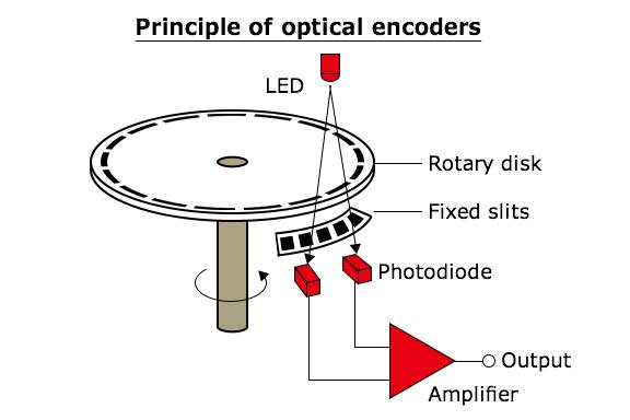 kawasaki robotics illustration optical encoders