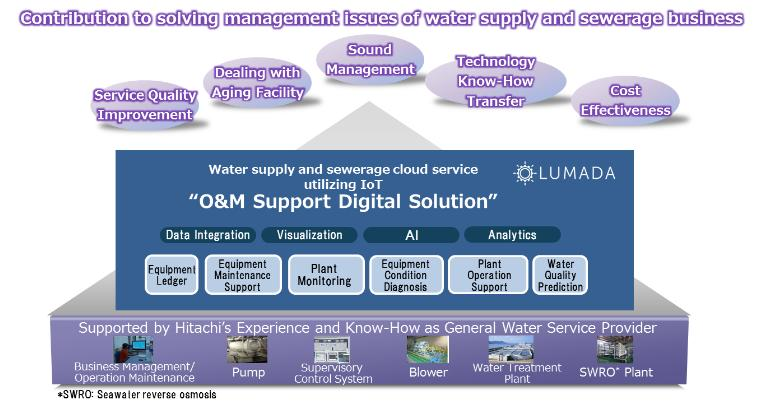 Hitachi launches water supply and sewerage cloud service using IoT