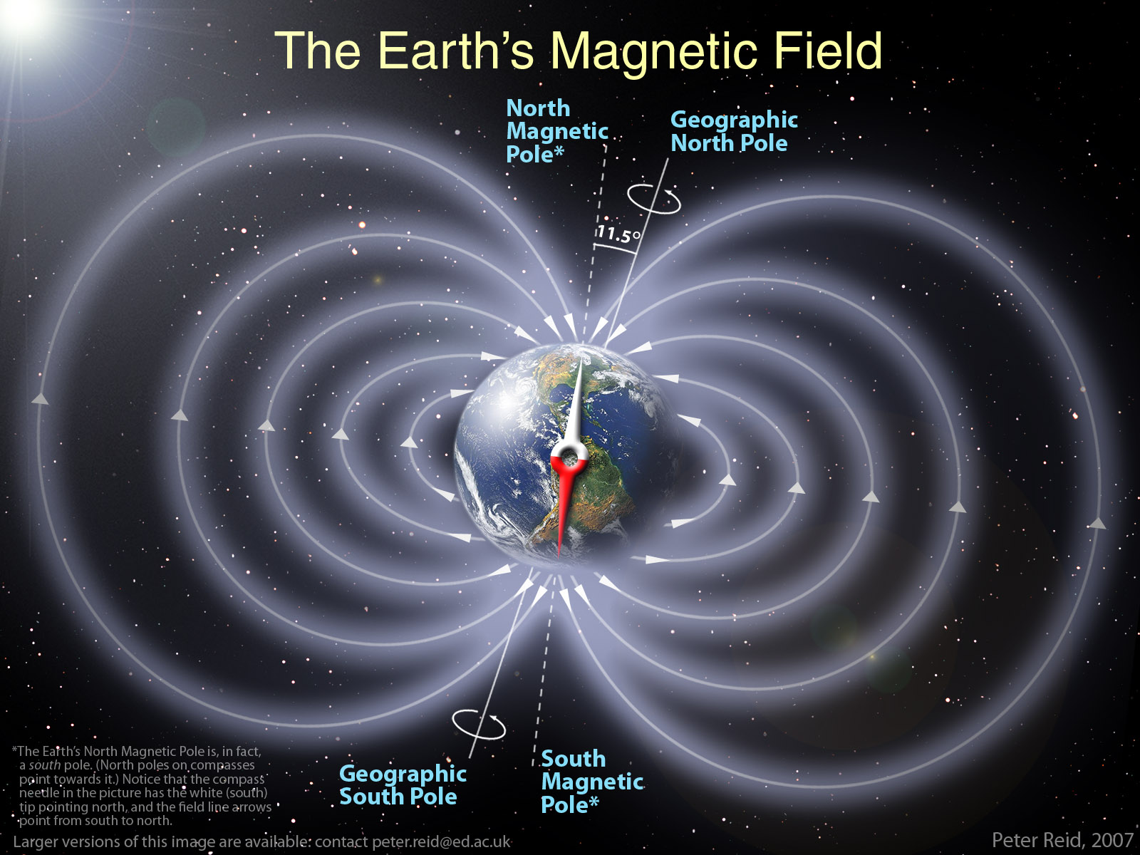 Simple Version of the Earth's Magnetic Field