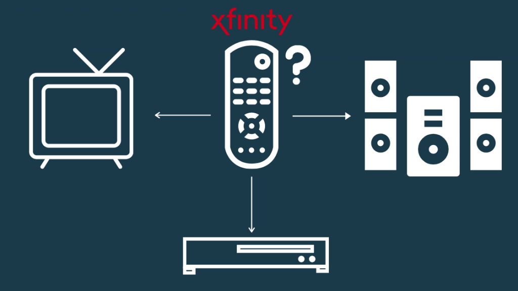 Hepatitis b and hepatitis c can occur together. How To Access Tv Menu With Xfinity Remote Robot Powered Home