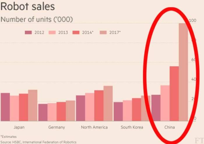 FinlTimes-China-robots-chart-2 (1)