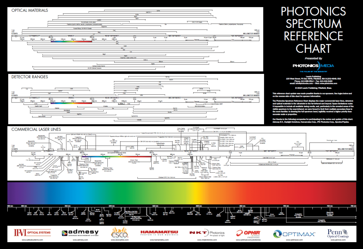 Photonics_Spectrum_Wall_Chart.png