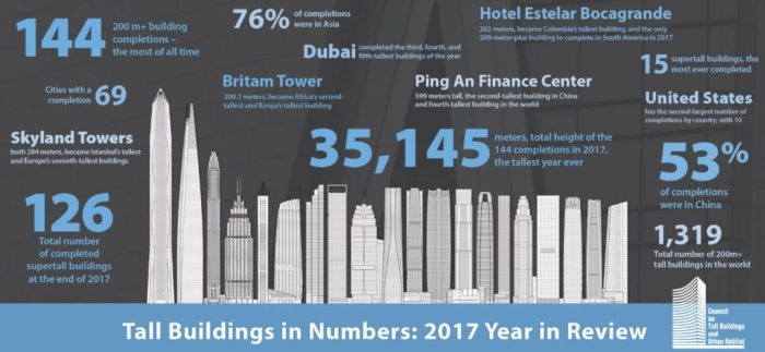 skyscraper stats.jpg