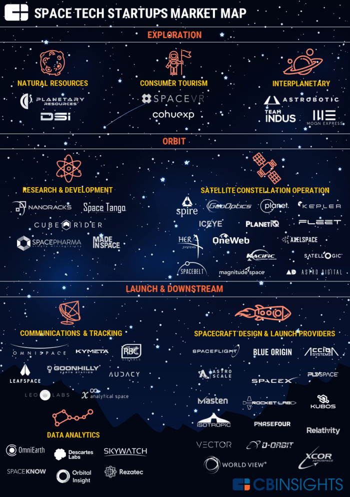 2017.04.04-Space-Tech-Market-Map-v5.png