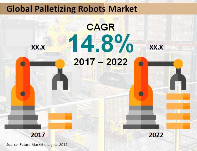palletizing-robots-market