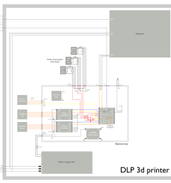 schematic diagram of the complete dlp 3d printer electronics  [ 1500 x 1445 Pixel ]