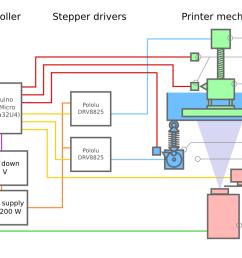 printer logic diagram automotive wiring diagrams ac schematic diagram build log part one dlp 3d printer [ 1500 x 718 Pixel ]