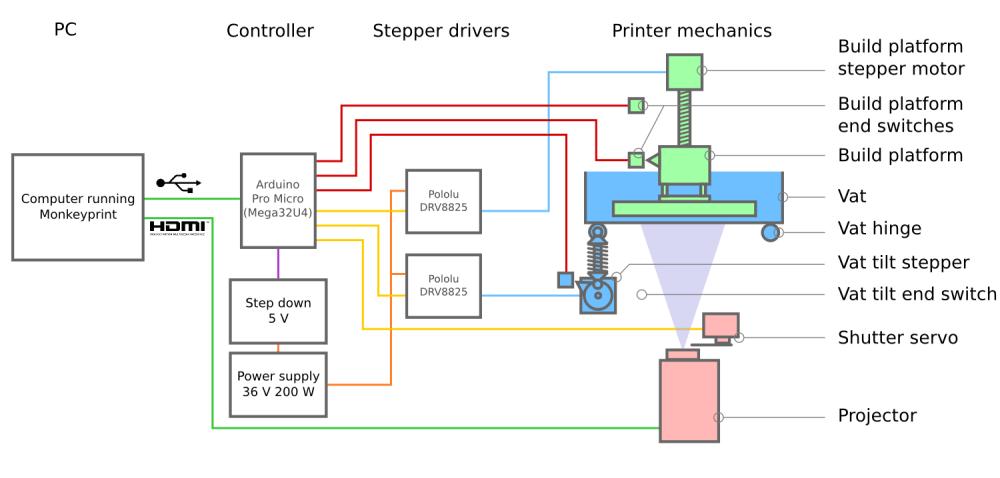 medium resolution of printer logic diagram automotive wiring diagrams ac schematic diagram build log part one dlp 3d printer