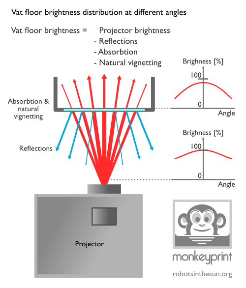 small resolution of schematic diagram of light rays being absorbed and reflected on a 3d dlp printers vat floor