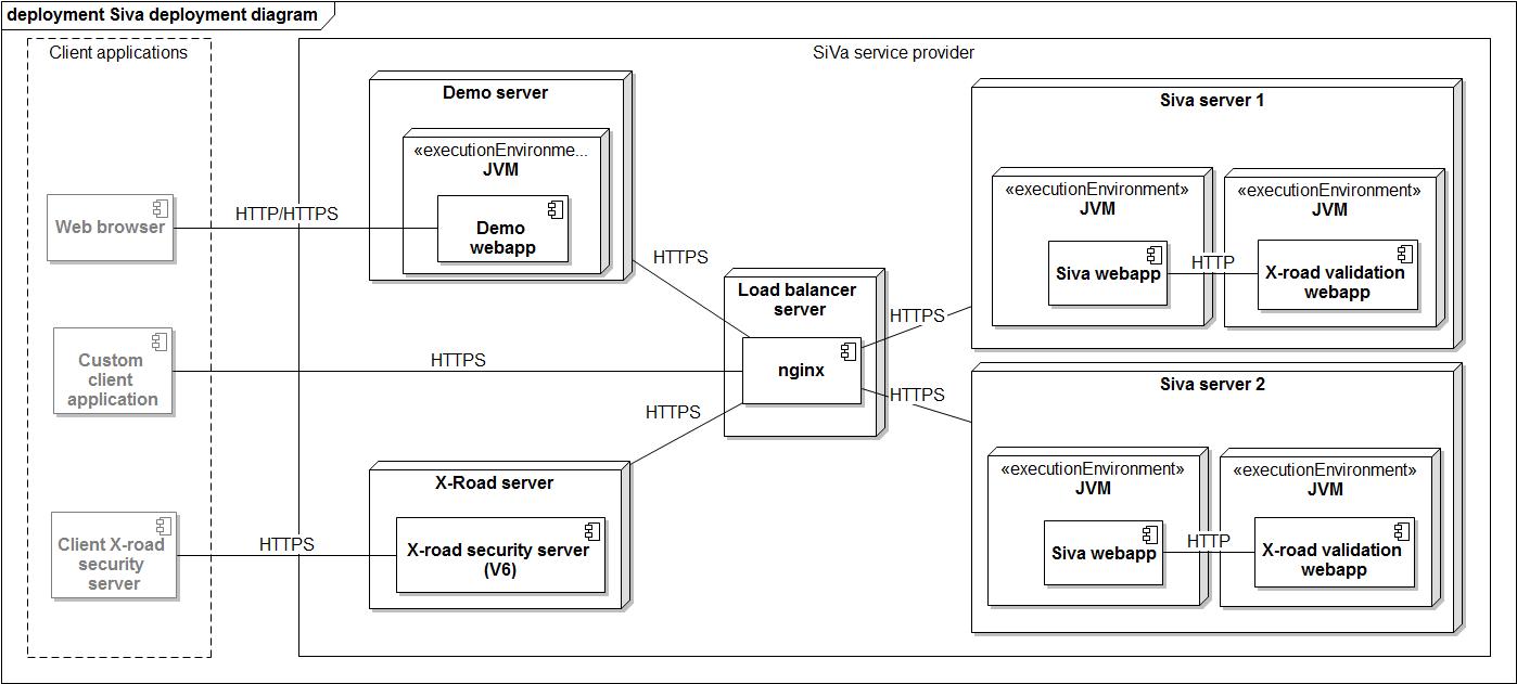 Deployment View — Software Documentation template 0.0