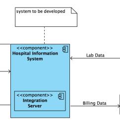 images uml system context png uml type context diagram  [ 2884 x 1316 Pixel ]