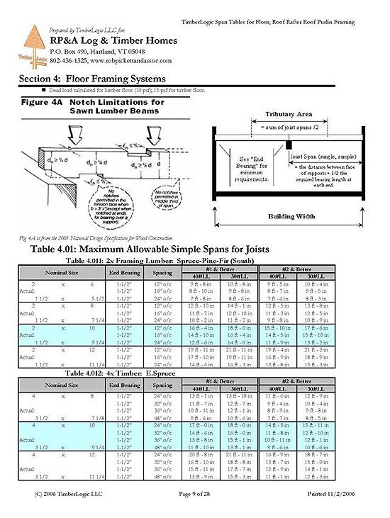 Stupendous Span Table Reports Robpickett Associates Llc Home Interior And Landscaping Sapresignezvosmurscom