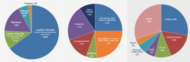 Figure 1 Global Greenhouse Gass Emissions copy